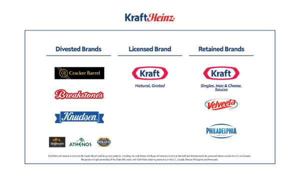 Kraft Heinz to sell natural cheese business to French dairy giant Lactalis for $3.2bn
